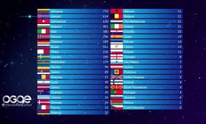 OGAE Fan Contest Results 2020